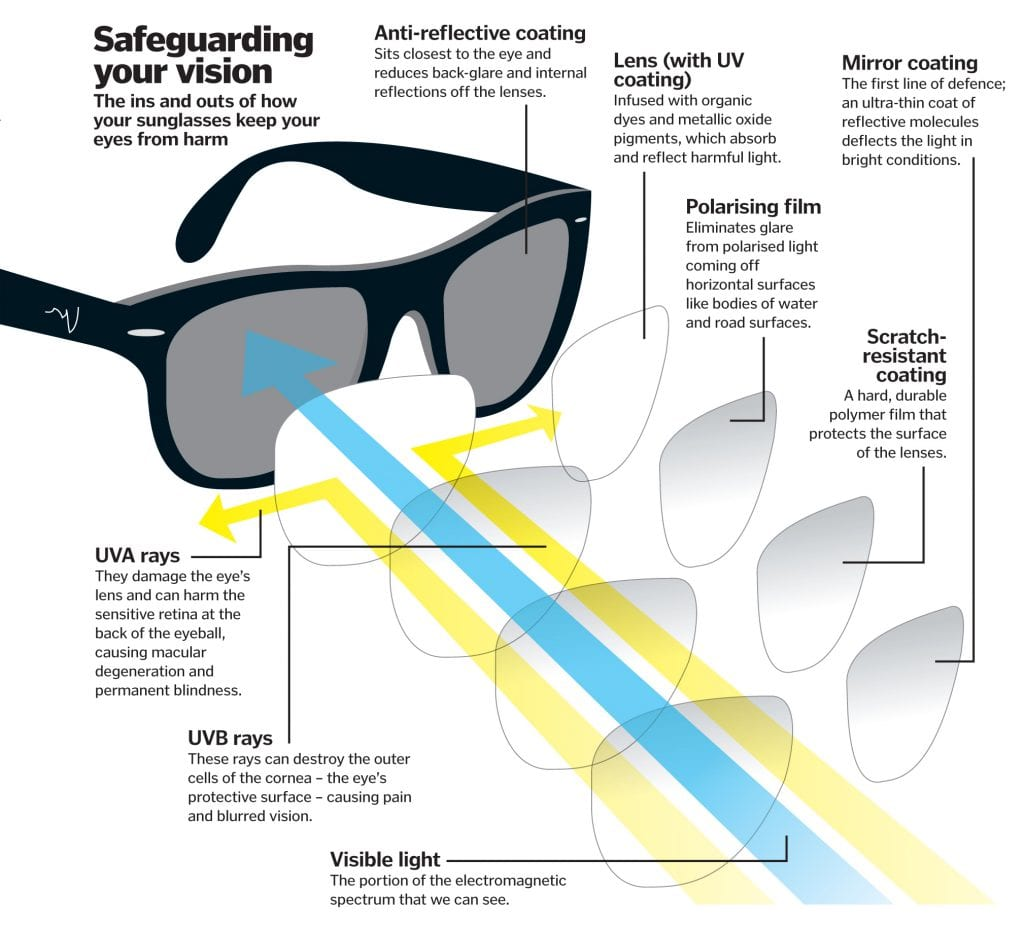 Sunglasses uv protection how it work
